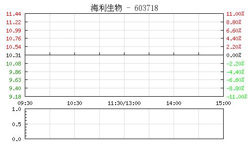 海利生物(603718)行情走势图