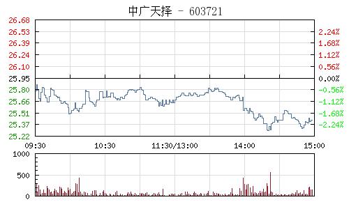 中广天择(603721)行情走势图