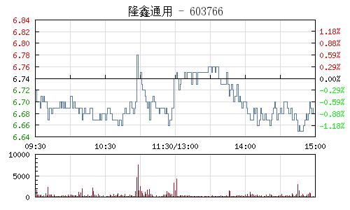 隆鑫通用(603766)行情走势图