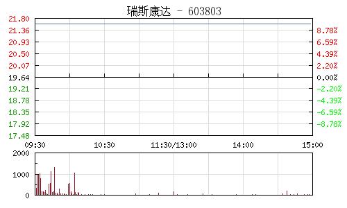 瑞斯康达(603803)行情走势图