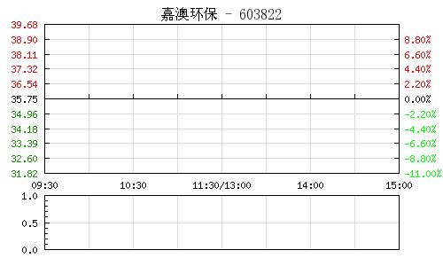 嘉澳环保(603822)行情走势图
