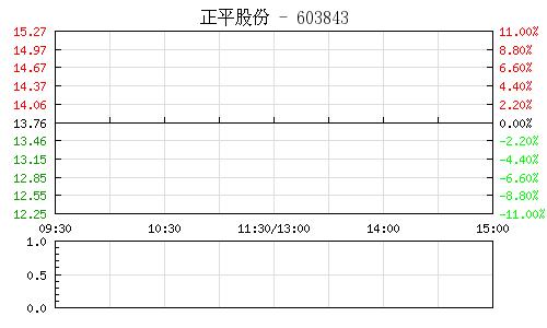 正平股份(603843)行情走势图