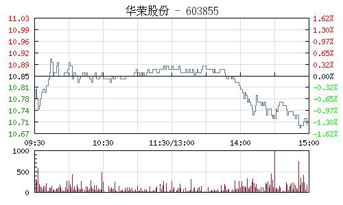 华荣股份(603855)行情走势图