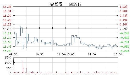 金徽酒(603919)行情走势图