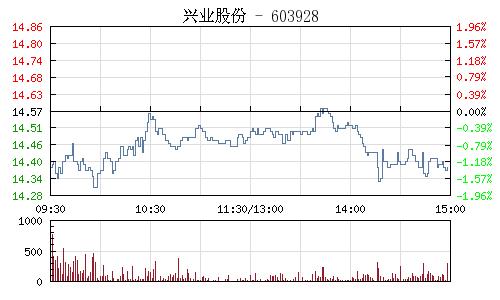 兴业股份(603928)行情走势图