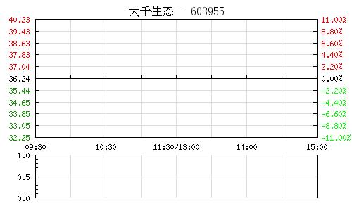 大千生态(603955)行情走势图