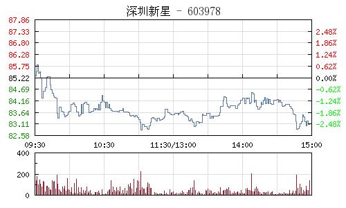 深圳新星(603978)行情走势图