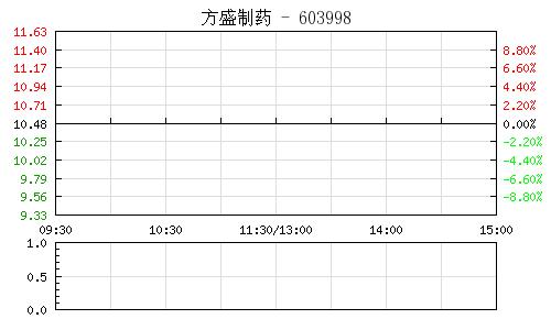 方盛制药(603998)行情走势图