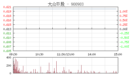 大众B股(900903)行情走势图