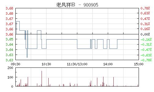 老凤祥B(900905)行情走势图