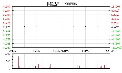 中毅达B(900906)行情走势图