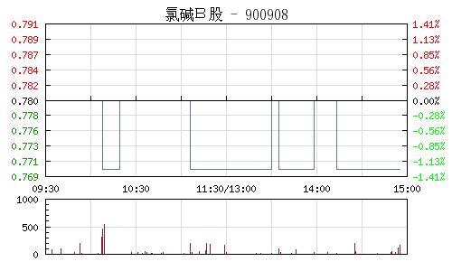 氯碱B股(900908)行情走势图