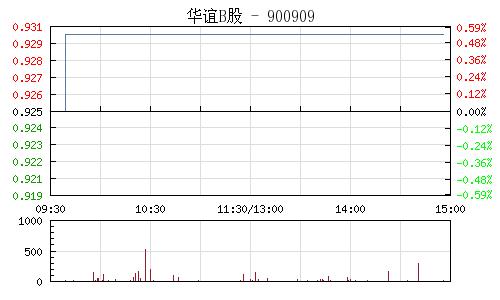 华谊B股(900909)行情走势图