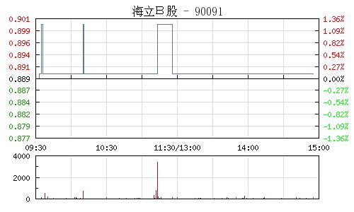 海立B股(900910)行情走势图