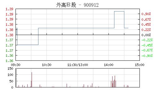 外高B股(900912)行情走势图