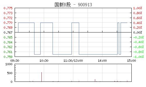 国新B股(900913)行情走势图