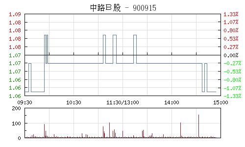 中路B股(900915)行情走势图