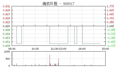 海欣B股(900917)行情走势图