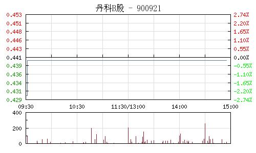 *ST丹科B(900921)行情走势图