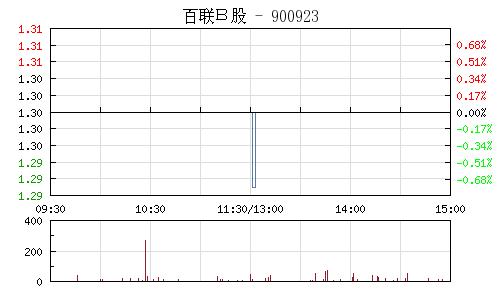 百联B股(900923)行情走势图