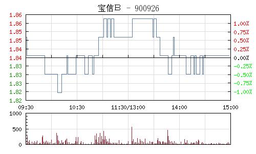 宝信B(900926)行情走势图