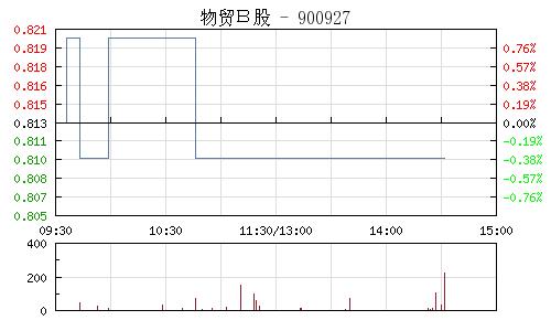 物贸B股(900927)行情走势图