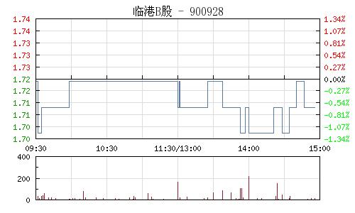 临港B股(900928)行情走势图