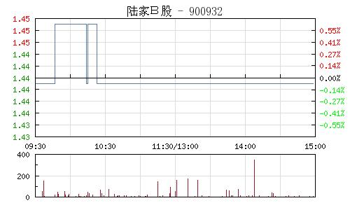陆家B股(900932)行情走势图