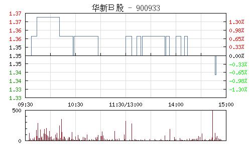华新B股(900933)行情走势图