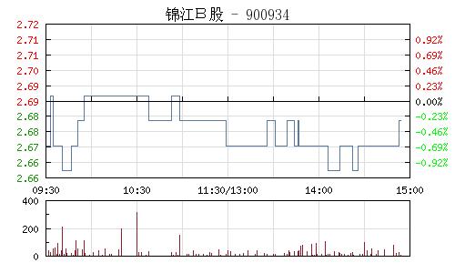 锦江B股(900934)行情走势图