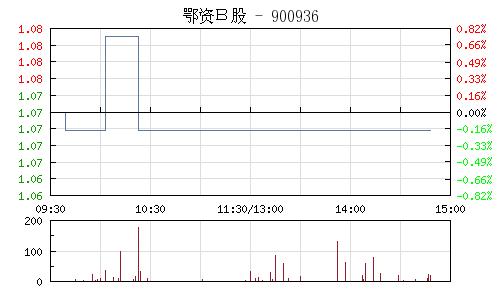 鄂资B股(900936)行情走势图