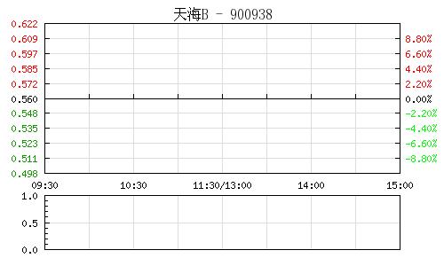 天海B(900938)行情走势图
