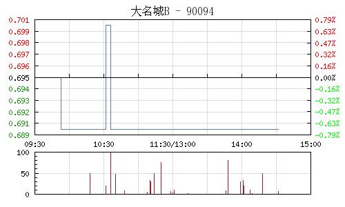大名城B(900940)行情走势图