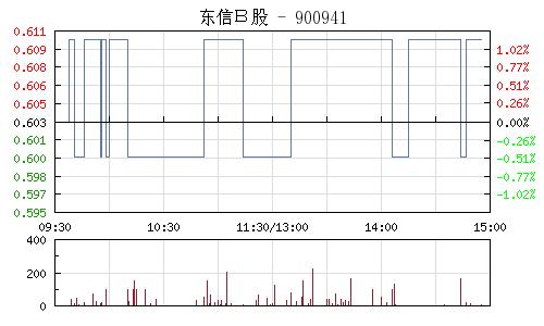 东信B股(900941)行情走势图