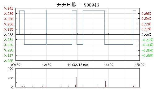 开开B股(900943)行情走势图