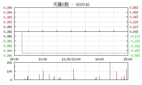 天雁B股(900946)行情走势图