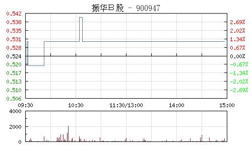 振华B股(900947)行情走势图
