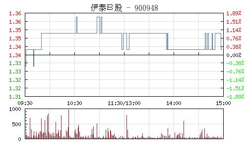 伊泰B股(900948)行情走势图