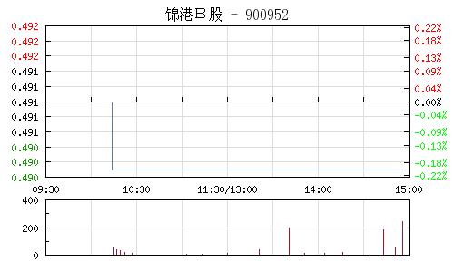 锦港B股(900952)行情走势图