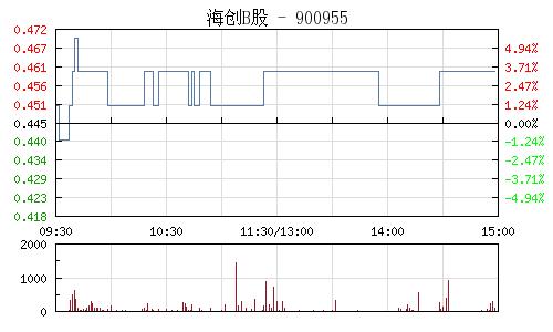 海创B股(900955)行情走势图