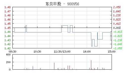 东贝B股(900956)行情走势图