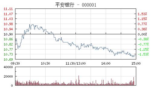 平安银行(000001)行情走势图