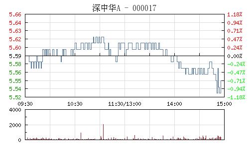 深中华A(000017)行情走势图