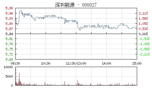 深圳能源(000027)行情走势图