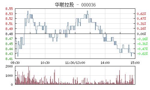 华联控股(000036)行情走势图