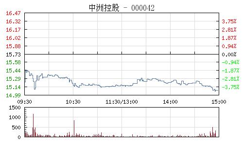 中洲控股(000042)行情走势图