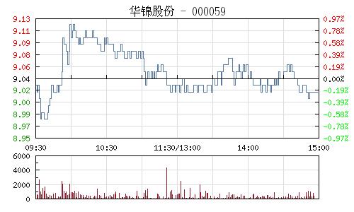 华锦股份(000059)行情走势图