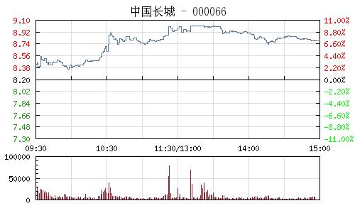 中国长城(000066)行情走势图