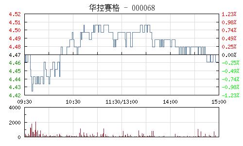 华控赛格(000068)行情走势图