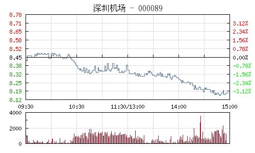 深圳机场(000089)行情走势图